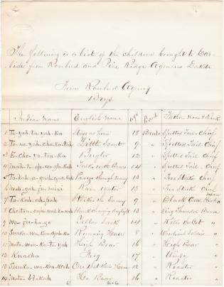 Report on First Two Parties of Students Brought to the Carlisle Indian School