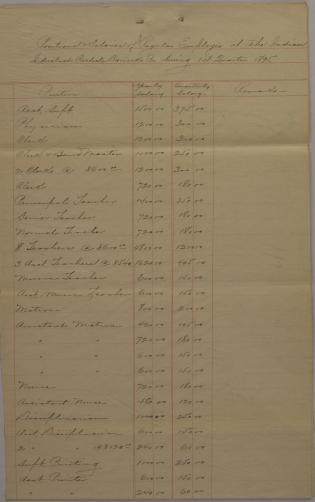 Estimate of Funds and Regular Employee Pay, First Quarter 1895