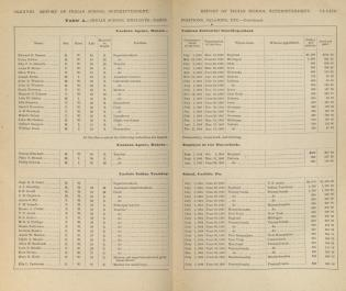 Indian School Employees: Names, Positions, Salaries, Etc., 1885