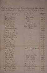 Estimate of Funds and Regular Employee Pay, First Quarter 1888