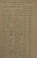 Estimate of Funds and Regular Employee Pay, Second Quarter 1905
