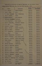 Estimate of Funds and Regular Employee Pay, Fourth Quarter 1906